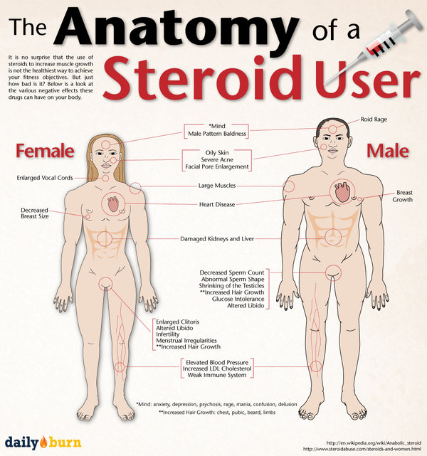 The Anabolic Steroids Black Market - What Steroids
